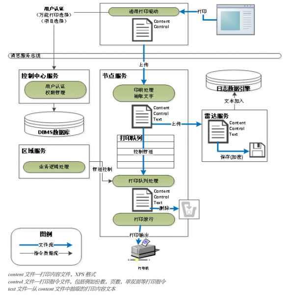 司印打印安全监控与审计系统